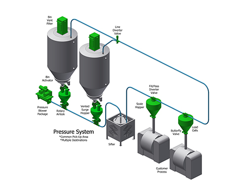 3D drawing of a basic pressure pneumatic conveying system