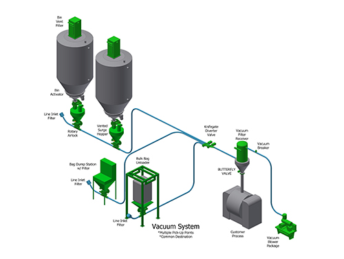 3D drawing of a basic vacuum pneumatic conveying system